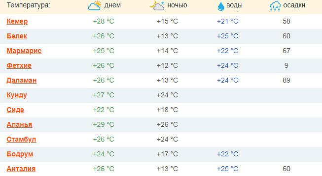 pogoda v turcii v oktyabre