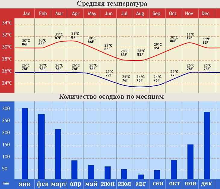 kogda nachinaetsya sezon na bali
