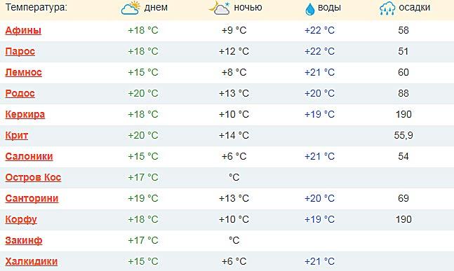 pogoda v noyabre v grecii
