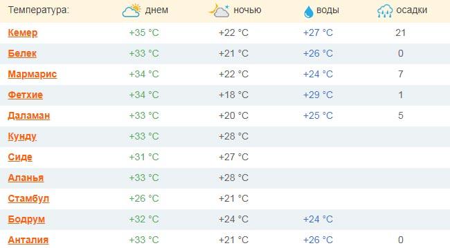 pogoda v turcii v ijule